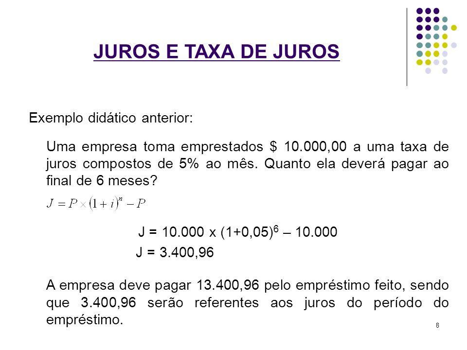 JUROS E TAXA DE JUROS Exemplo didático anterior: Uma empresa toma emprestados $ 10.000,00 a uma taxa de juros compostos de 5% ao mês. Quanto ela dever