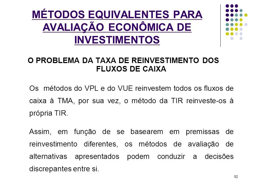 O PROBLEMA DA TAXA DE REINVESTIMENTO DOS FLUXOS DE CAIXA Os métodos do VPL e do VUE reinvestem todos os fluxos de caixa à TMA, por sua vez, o método d