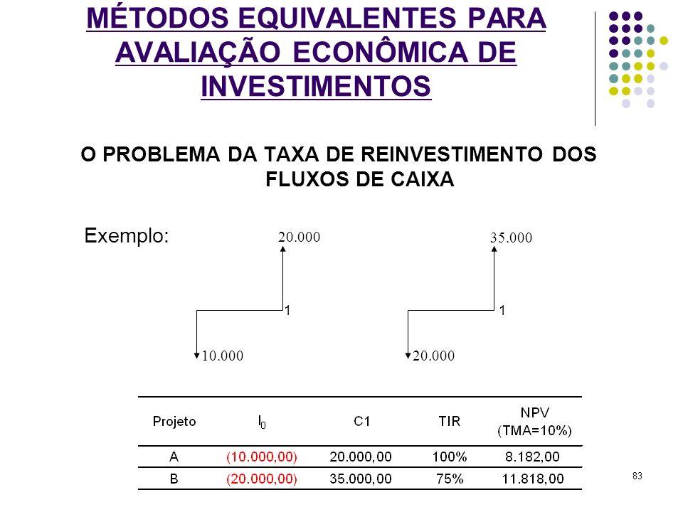 MÉTODOS EQUIVALENTES PARA AVALIAÇÃO ECONÔMICA DE INVESTIMENTOS O PROBLEMA DA TAXA DE REINVESTIMENTO DOS FLUXOS DE CAIXA Exemplo: 20.000 10.000 1 35.00