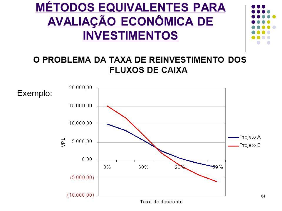 MÉTODOS EQUIVALENTES PARA AVALIAÇÃO ECONÔMICA DE INVESTIMENTOS O PROBLEMA DA TAXA DE REINVESTIMENTO DOS FLUXOS DE CAIXA Exemplo: 84