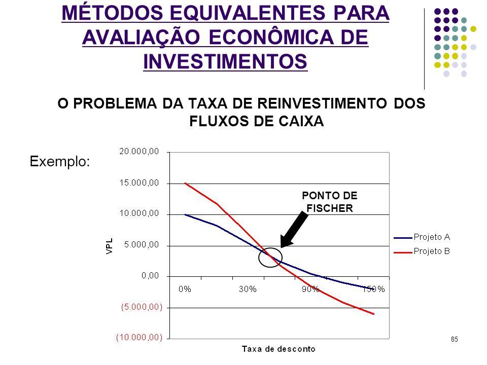 MÉTODOS EQUIVALENTES PARA AVALIAÇÃO ECONÔMICA DE INVESTIMENTOS O PROBLEMA DA TAXA DE REINVESTIMENTO DOS FLUXOS DE CAIXA Exemplo: PONTO DE FISCHER 85