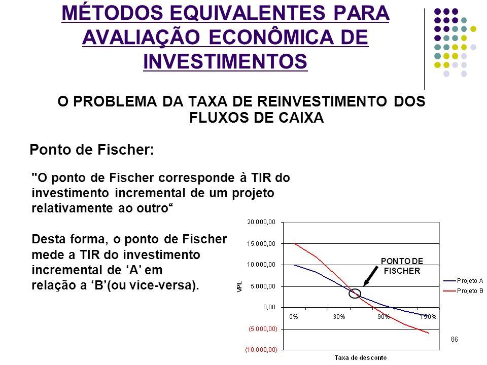 MÉTODOS EQUIVALENTES PARA AVALIAÇÃO ECONÔMICA DE INVESTIMENTOS O PROBLEMA DA TAXA DE REINVESTIMENTO DOS FLUXOS DE CAIXA Ponto de Fischer: PONTO DE FIS