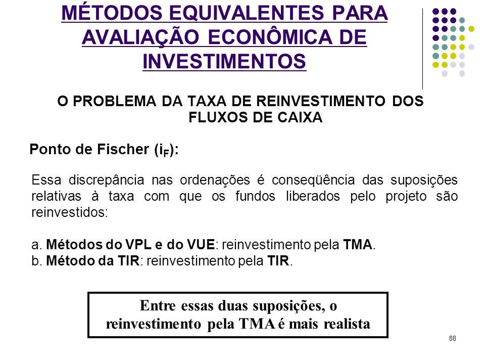 MÉTODOS EQUIVALENTES PARA AVALIAÇÃO ECONÔMICA DE INVESTIMENTOS O PROBLEMA DA TAXA DE REINVESTIMENTO DOS FLUXOS DE CAIXA Ponto de Fischer (i F ): Entre