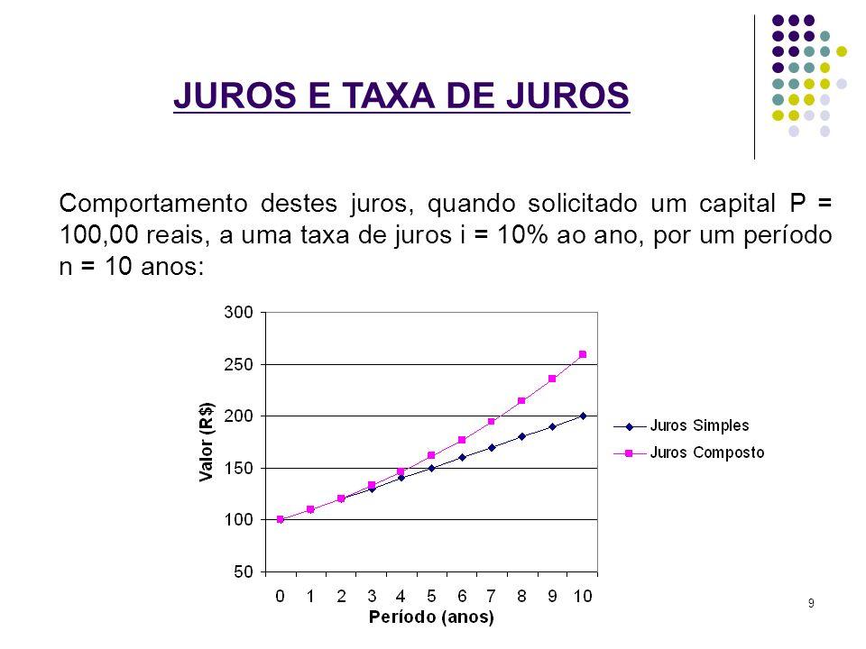 JUROS E TAXA DE JUROS Comportamento destes juros, quando solicitado um capital P = 100,00 reais, a uma taxa de juros i = 10% ao ano, por um período n