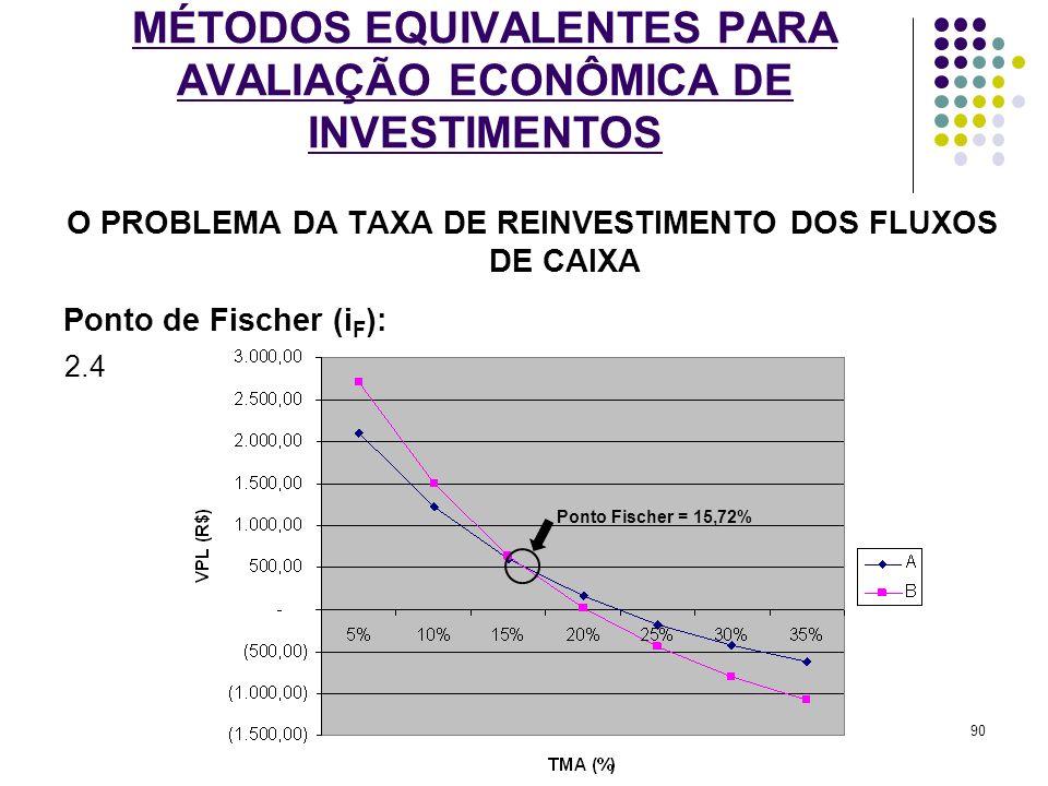 MÉTODOS EQUIVALENTES PARA AVALIAÇÃO ECONÔMICA DE INVESTIMENTOS O PROBLEMA DA TAXA DE REINVESTIMENTO DOS FLUXOS DE CAIXA Ponto de Fischer (i F ): 2.4 P