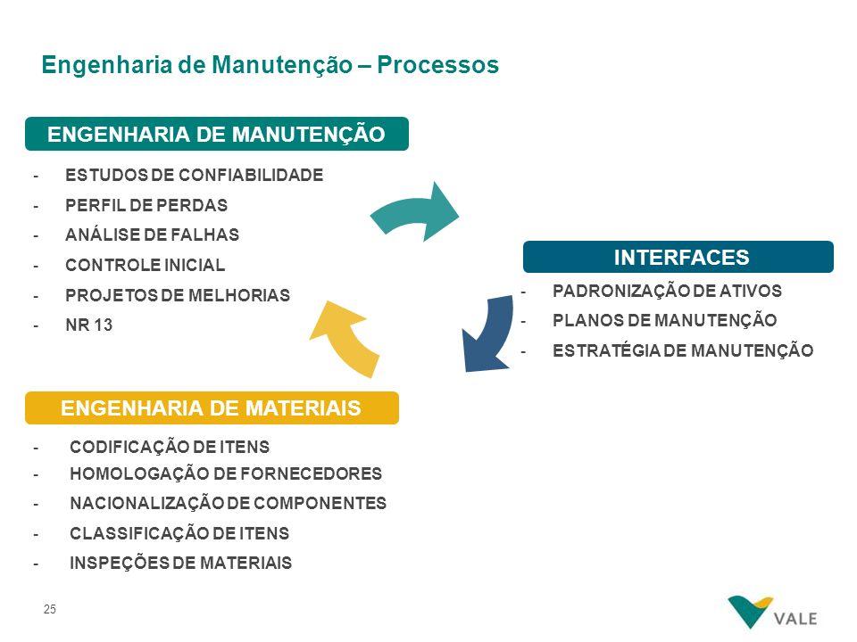 25 Engenharia de Manutenção – Processos - CODIFICAÇÃO DE ITENS - HOMOLOGAÇÃO DE FORNECEDORES - NACIONALIZAÇÃO DE COMPONENTES - CLASSIFICAÇÃO DE ITENS - INSPEÇÕES DE MATERIAIS ENGENHARIA DE MATERIAIS ESTUDOS DE CONFIABILIDADE -PERFIL DE PERDAS -ANÁLISE DE FALHAS -CONTROLE INICIAL -PROJETOS DE MELHORIAS -NR 13 ENGENHARIA DE MANUTENÇÃO -PADRONIZAÇÃO DE ATIVOS -PLANOS DE MANUTENÇÃO -ESTRATÉGIA DE MANUTENÇÃO INTERFACES