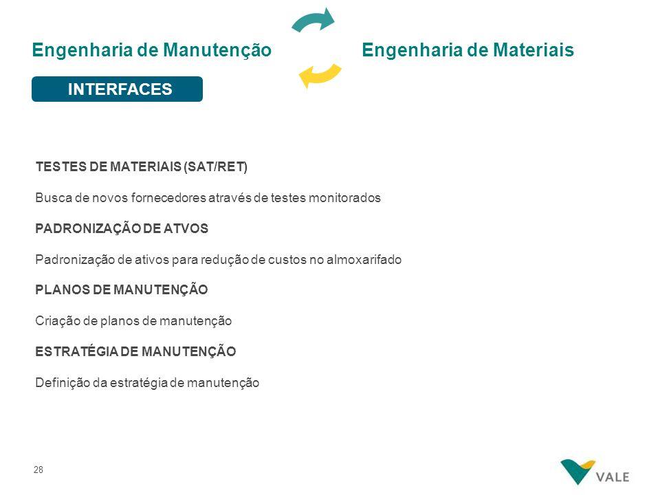 28 TESTES DE MATERIAIS (SAT/RET) Busca de novos fornecedores através de testes monitorados PADRONIZAÇÃO DE ATVOS Padronização de ativos para redução de custos no almoxarifado PLANOS DE MANUTENÇÃO Criação de planos de manutenção ESTRATÉGIA DE MANUTENÇÃO Definição da estratégia de manutenção Engenharia de Manutenção Engenharia de Materiais INTERFACES