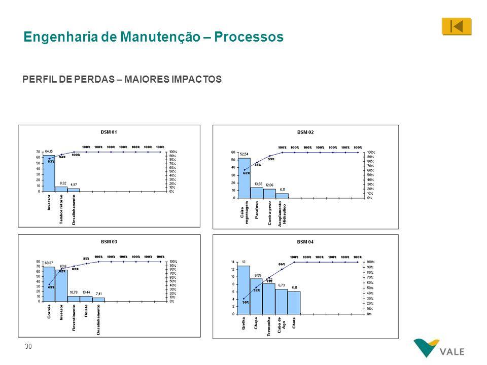 30 PERFIL DE PERDAS – MAIORES IMPACTOS Engenharia de Manutenção – Processos