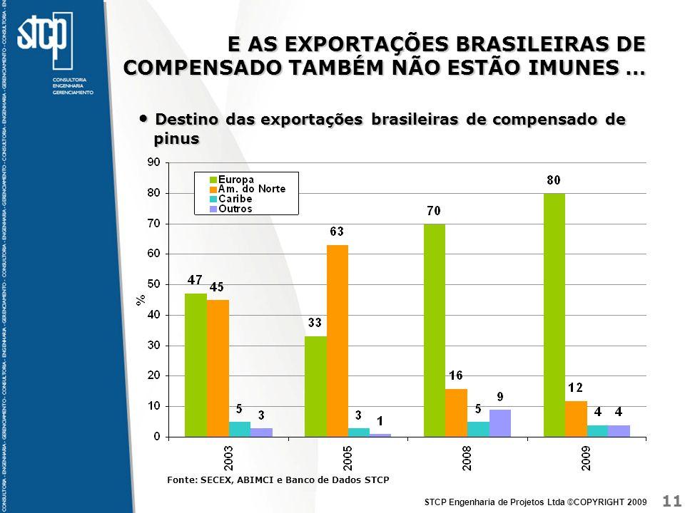 11 STCP Engenharia de Projetos Ltda ©COPYRIGHT 2009 E AS EXPORTAÇÕES BRASILEIRAS DE COMPENSADO TAMBÉM NÃO ESTÃO IMUNES … Destino das exportações brasi