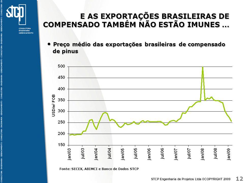 12 STCP Engenharia de Projetos Ltda ©COPYRIGHT 2009 E AS EXPORTAÇÕES BRASILEIRAS DE COMPENSADO TAMBÉM NÃO ESTÃO IMUNES … Preço médio das exportações b