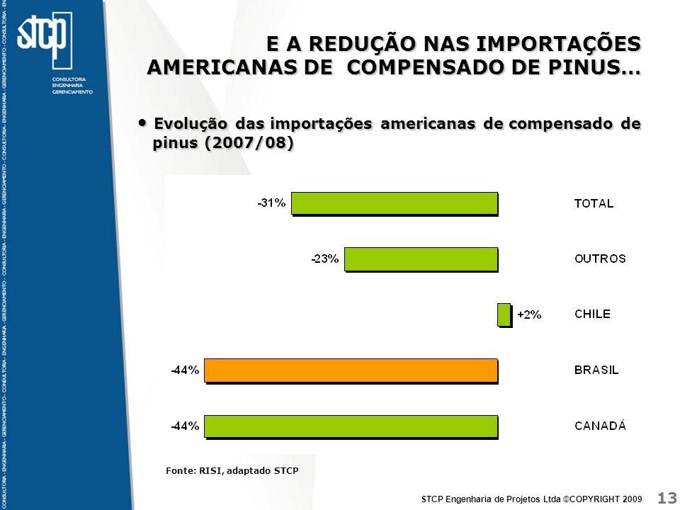 13 STCP Engenharia de Projetos Ltda ©COPYRIGHT 2009 E A REDUÇÃO NAS IMPORTAÇÕES AMERICANAS DE COMPENSADO DE PINUS… Evolução das importações americanas