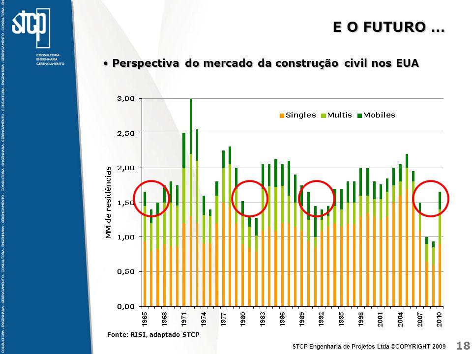 18 STCP Engenharia de Projetos Ltda ©COPYRIGHT 2009 E O FUTURO … Perspectiva do mercado da construção civil nos EUA Perspectiva do mercado da construç