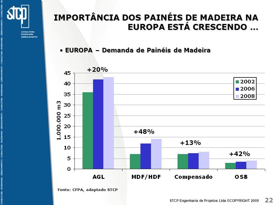 22 STCP Engenharia de Projetos Ltda ©COPYRIGHT 2009 IMPORTÂNCIA DOS PAINÉIS DE MADEIRA NA EUROPA ESTÁ CRESCENDO … EUROPA – Demanda de Painéis de Madeira EUROPA – Demanda de Painéis de Madeira +42% Fonte: CFPA, adaptado STCP +13% +48% +20%