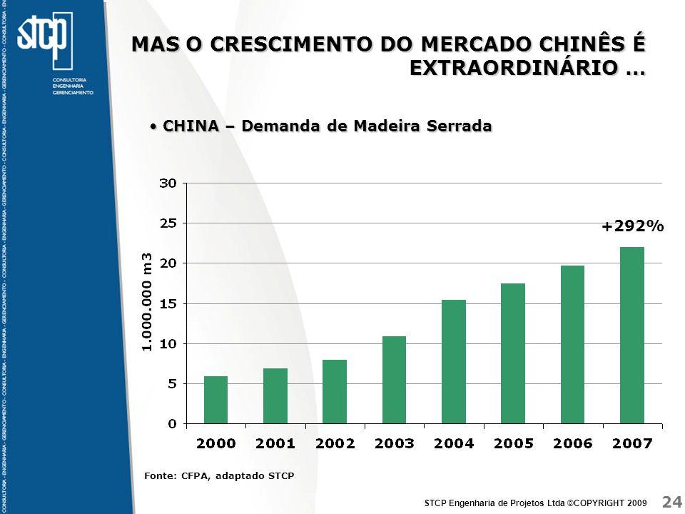 24 STCP Engenharia de Projetos Ltda ©COPYRIGHT 2009 MAS O CRESCIMENTO DO MERCADO CHINÊS É EXTRAORDINÁRIO … CHINA – Demanda de Madeira Serrada CHINA –