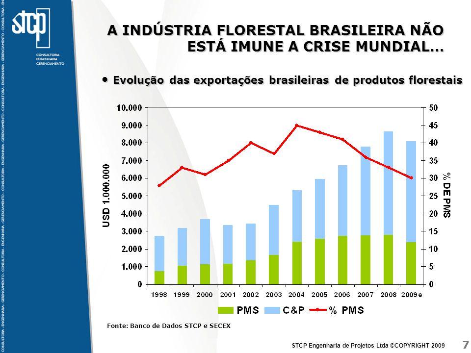 7 STCP Engenharia de Projetos Ltda ©COPYRIGHT 2009 A INDÚSTRIA FLORESTAL BRASILEIRA NÃO ESTÁ IMUNE A CRISE MUNDIAL… Evolução das exportações brasileir