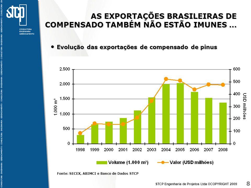 8 STCP Engenharia de Projetos Ltda ©COPYRIGHT 2009 AS EXPORTAÇÕES BRASILEIRAS DE COMPENSADO TAMBÉM NÃO ESTÃO IMUNES … Evolução das exportações de comp