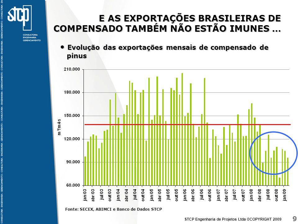 9 STCP Engenharia de Projetos Ltda ©COPYRIGHT 2009 E AS EXPORTAÇÕES BRASILEIRAS DE COMPENSADO TAMBÉM NÃO ESTÃO IMUNES … Evolução das exportações mensa