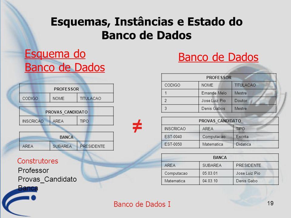 19 Banco de Dados I Esquemas, Instâncias e Estado do Banco de Dados Banco de Dados Esquema do Banco de Dados PROFESSOR CODIGONOMETITULACAO PROVAS_CAND