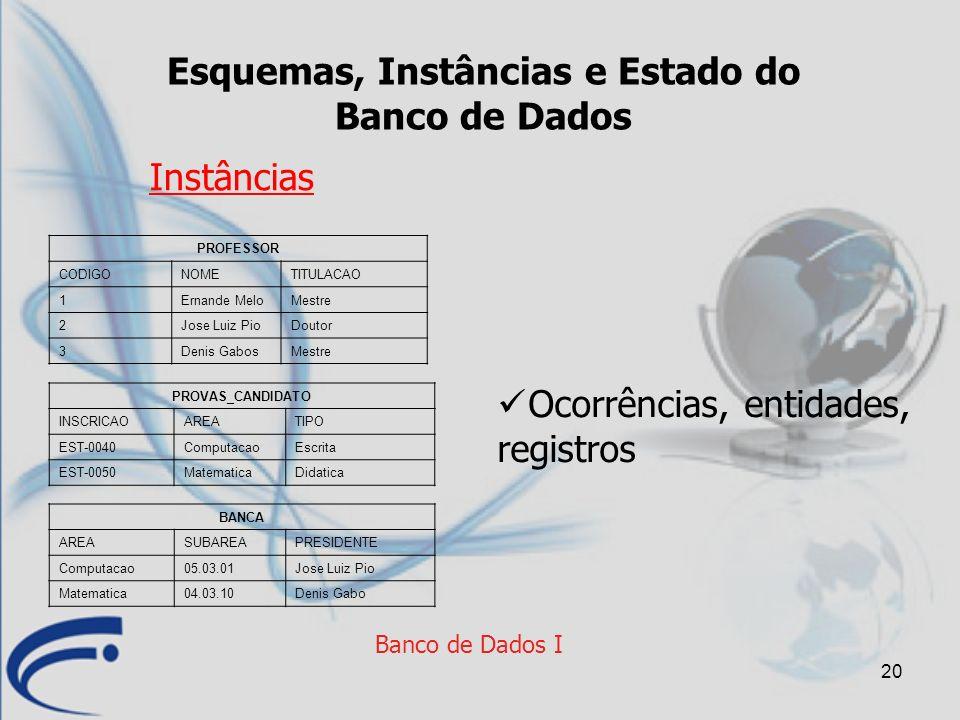 20 Banco de Dados I Esquemas, Instâncias e Estado do Banco de Dados Instâncias PROFESSOR CODIGONOMETITULACAO 1Ernande MeloMestre 2Jose Luiz PioDoutor