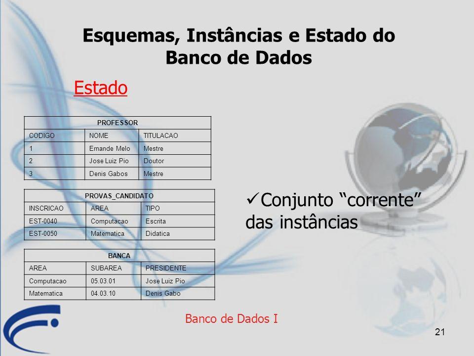 21 Banco de Dados I Esquemas, Instâncias e Estado do Banco de Dados Estado PROFESSOR CODIGONOMETITULACAO 1Ernande MeloMestre 2Jose Luiz PioDoutor 3Den