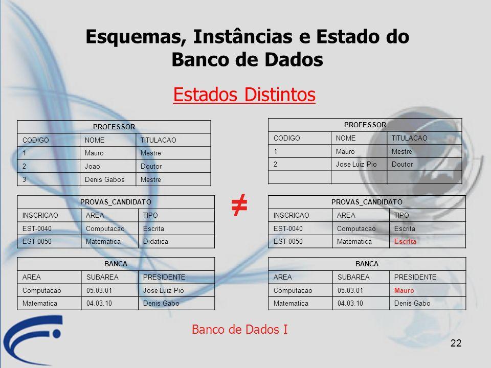 22 Banco de Dados I Esquemas, Instâncias e Estado do Banco de Dados Estados Distintos PROFESSOR CODIGONOMETITULACAO 1MauroMestre 2JoaoDoutor 3Denis Ga