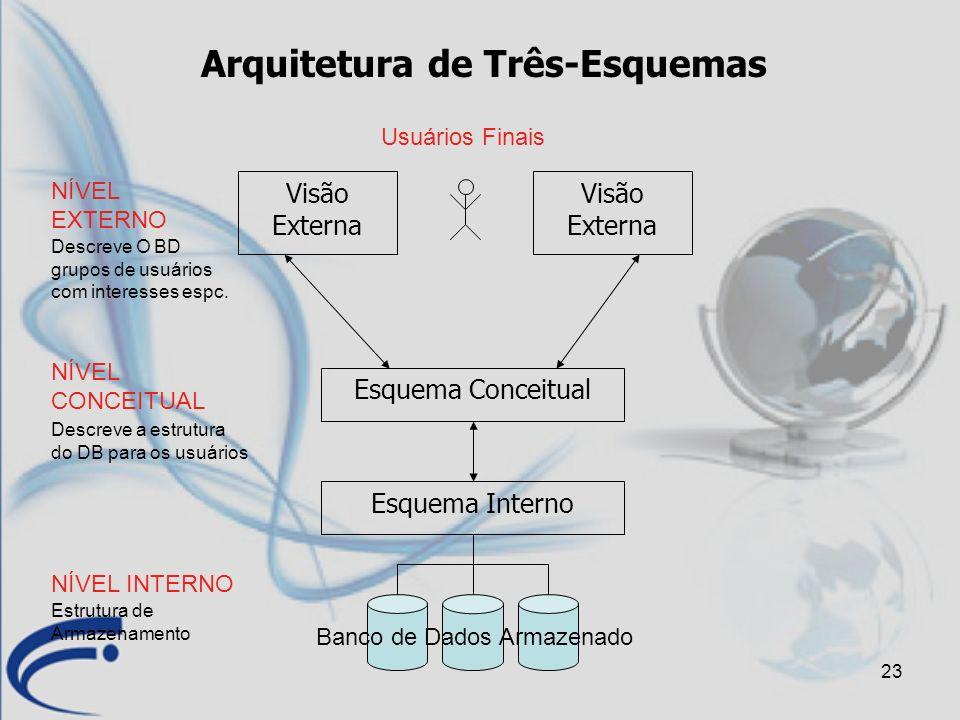 23 Arquitetura de Três-Esquemas Esquema Interno Esquema Conceitual Banco de Dados Armazenado Visão Externa Usuários Finais NÍVEL INTERNO NÍVEL CONCEIT