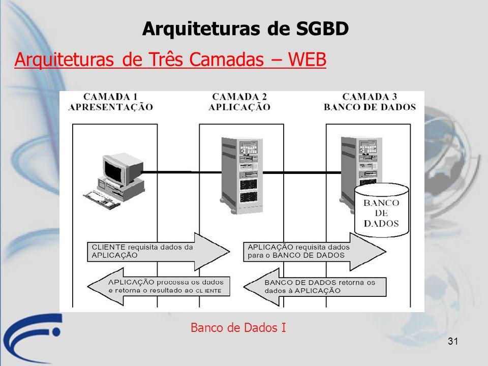 31 Banco de Dados I Arquiteturas de SGBD Arquiteturas de Três Camadas – WEB