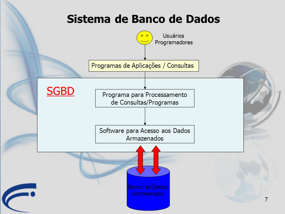 7 Sistema de Banco de Dados Programas de Aplicações / Consultas Programa para Processamento de Consultas/Programas Software para Acesso aos Dados Arma