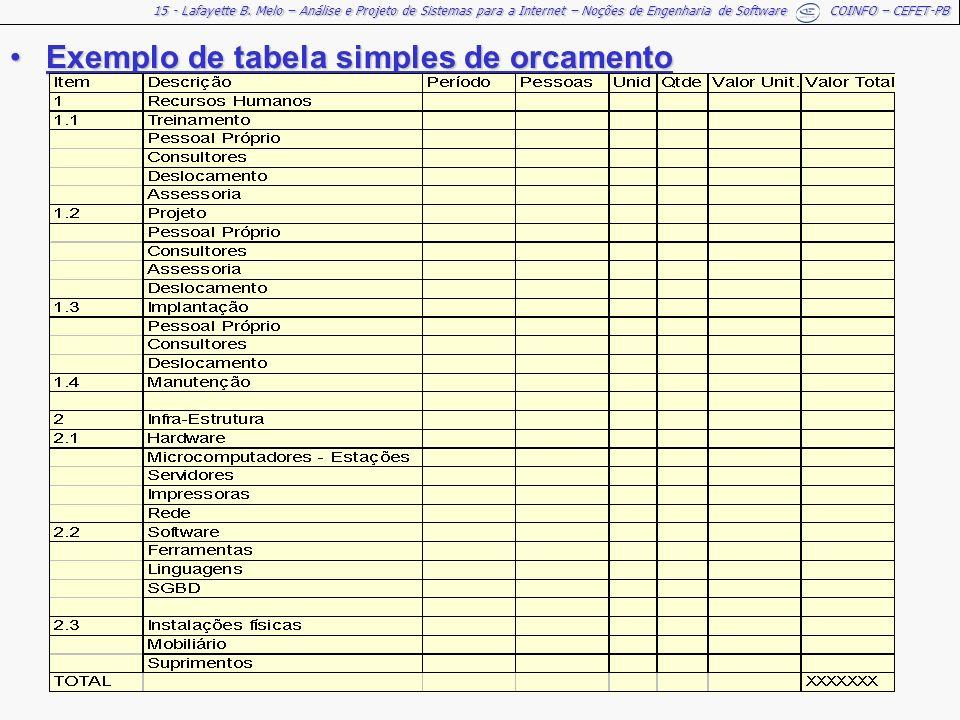 15 - Lafayette B. Melo – Análise e Projeto de Sistemas para a Internet – Noções de Engenharia de Software COINFO – CEFET-PB Exemplo de tabela simples