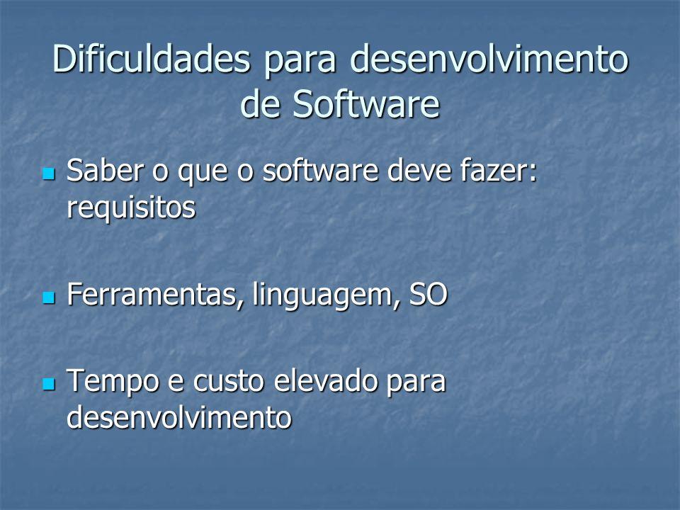 Dificuldades para desenvolvimento de Software Saber o que o software deve fazer: requisitos Saber o que o software deve fazer: requisitos Ferramentas,