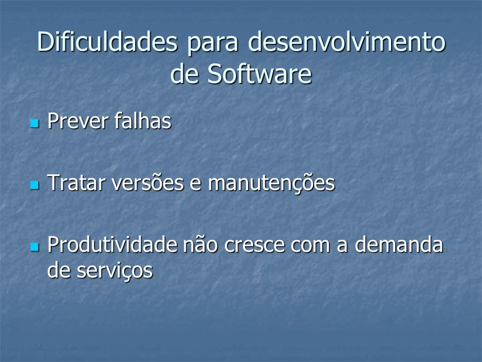 Dificuldades para desenvolvimento de Software Prever falhas Prever falhas Tratar versões e manutenções Tratar versões e manutenções Produtividade não