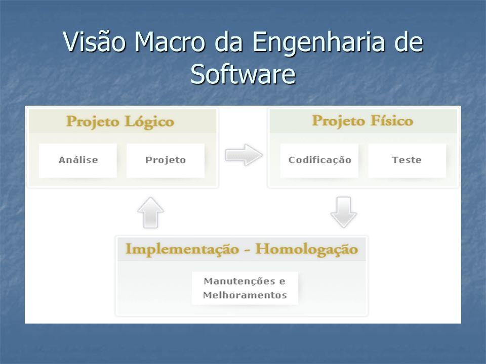 Visão Macro da Engenharia de Software