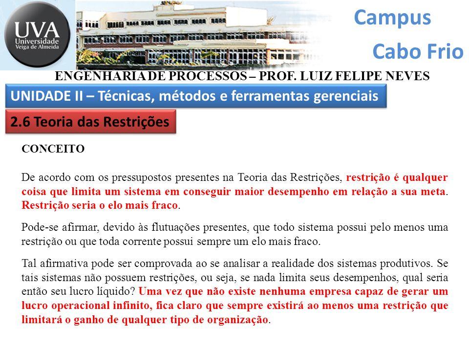 Campus Cabo Frio ENGENHARIA DE PROCESSOS – PROF. LUIZ FELIPE NEVES UNIDADE II – Técnicas, métodos e ferramentas gerenciais 2.6 Teoria das Restrições C