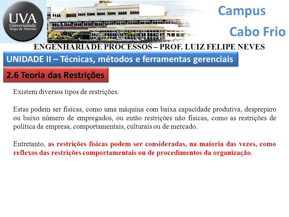 Campus Cabo Frio ENGENHARIA DE PROCESSOS – PROF. LUIZ FELIPE NEVES UNIDADE II – Técnicas, métodos e ferramentas gerenciais 2.6 Teoria das Restrições E