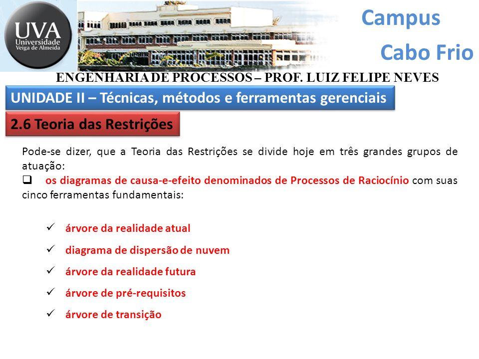 Campus Cabo Frio ENGENHARIA DE PROCESSOS – PROF. LUIZ FELIPE NEVES UNIDADE II – Técnicas, métodos e ferramentas gerenciais 2.6 Teoria das Restrições P