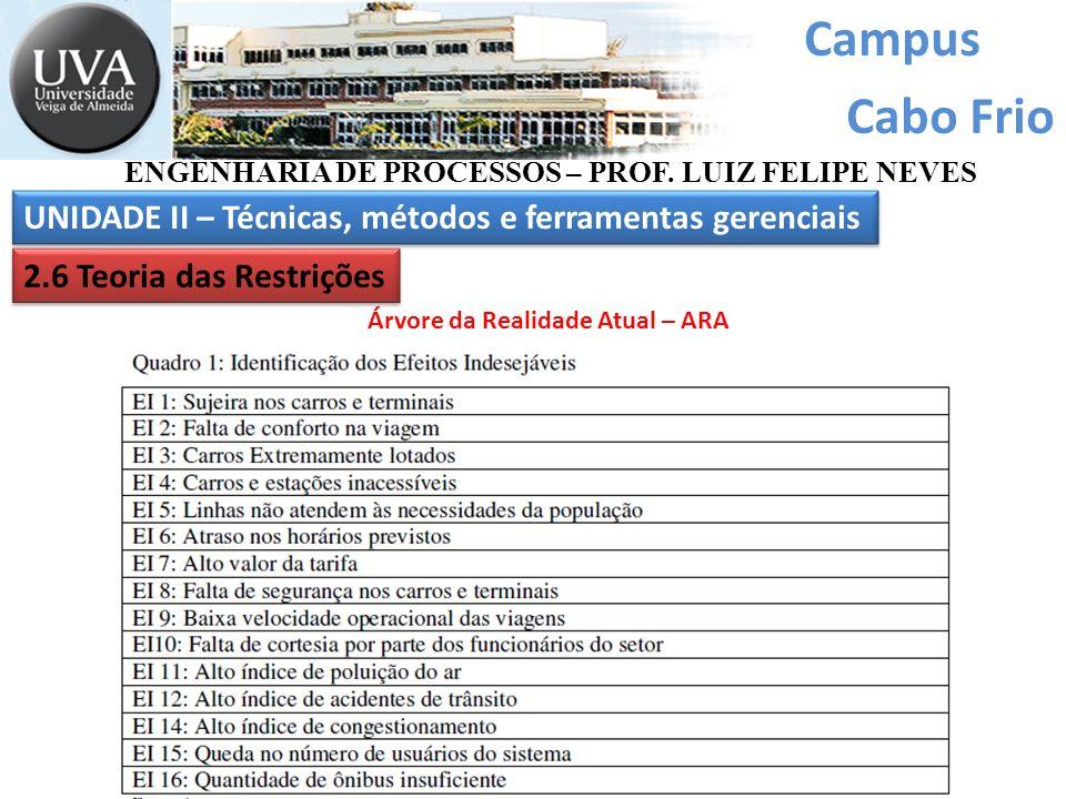 Campus Cabo Frio ENGENHARIA DE PROCESSOS – PROF. LUIZ FELIPE NEVES UNIDADE II – Técnicas, métodos e ferramentas gerenciais 2.6 Teoria das Restrições Á