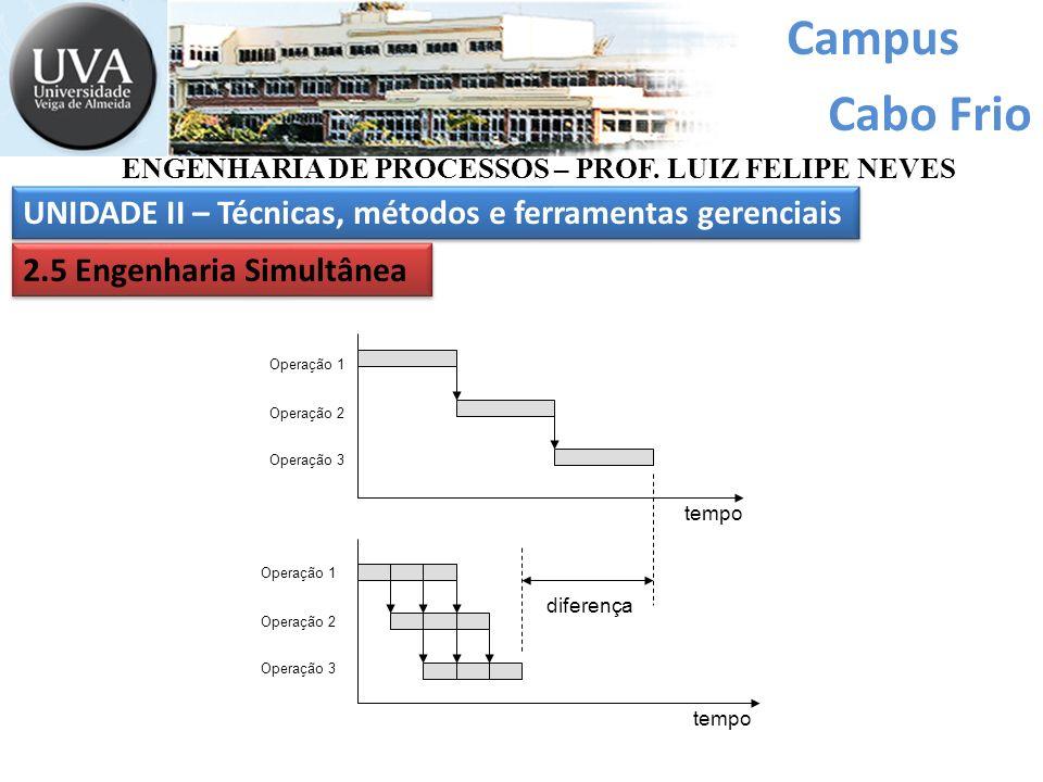 Campus Cabo Frio ENGENHARIA DE PROCESSOS – PROF. LUIZ FELIPE NEVES UNIDADE II – Técnicas, métodos e ferramentas gerenciais 2.5 Engenharia Simultânea t