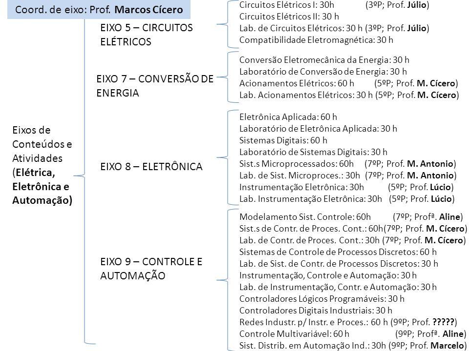 Eixos de Conteúdos e Atividades (Elétrica, Eletrônica e Automação) Circuitos Elétricos I: 30h (3ºP; Prof.