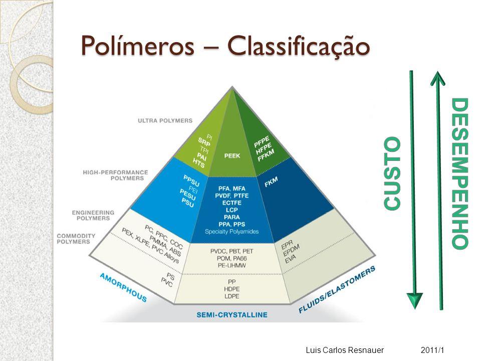 Polímeros – Classificação Luis Carlos Resnauer 2011/1