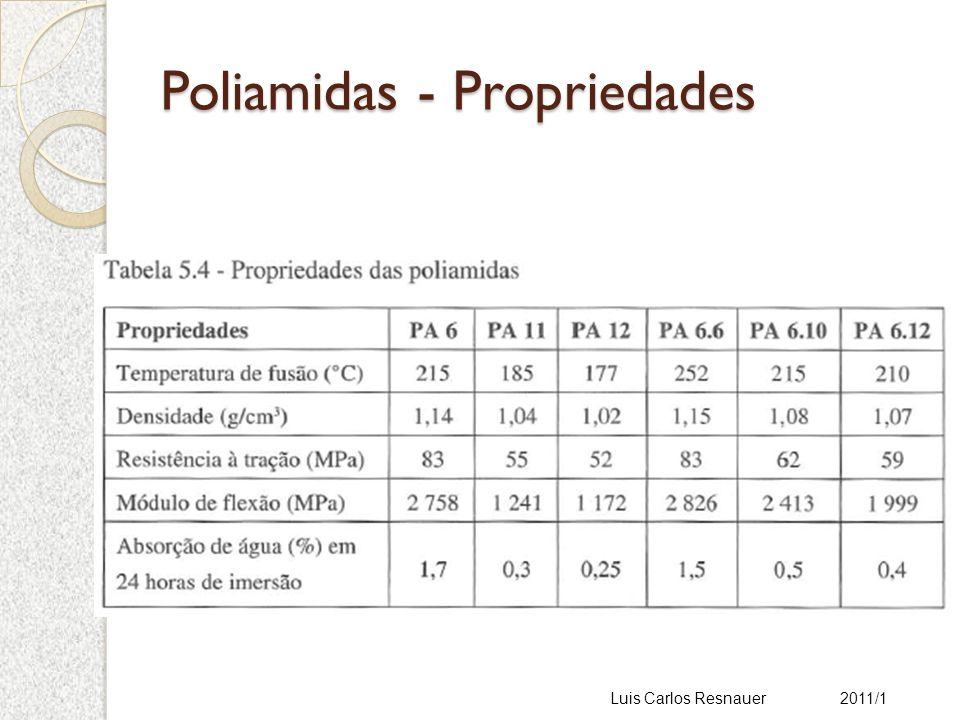Poliamidas - Propriedades Luis Carlos Resnauer 2011/1