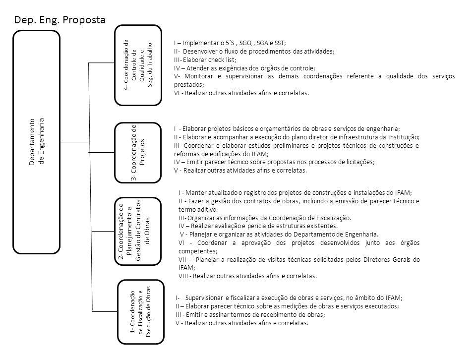 Departamento de Engenharia 4- Coordenação de Controle de Qualidade e Seg. do Trabalho 1- Coordenação de Fiscalização e Execução de Obras 3- Coordenaçã