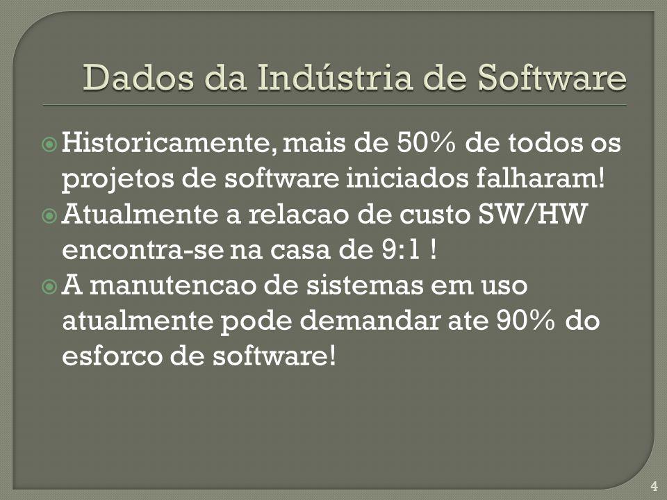 Historicamente, mais de 50% de todos os projetos de software iniciados falharam.