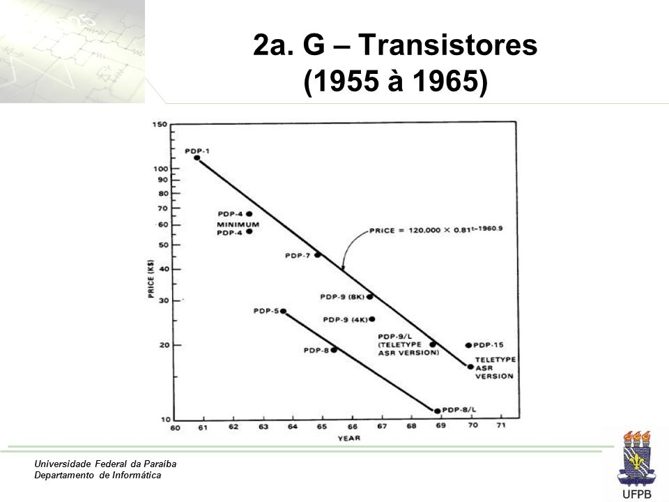 Universidade Federal da Paraíba Departamento de Informática 2a. G – Transistores (1955 à 1965)