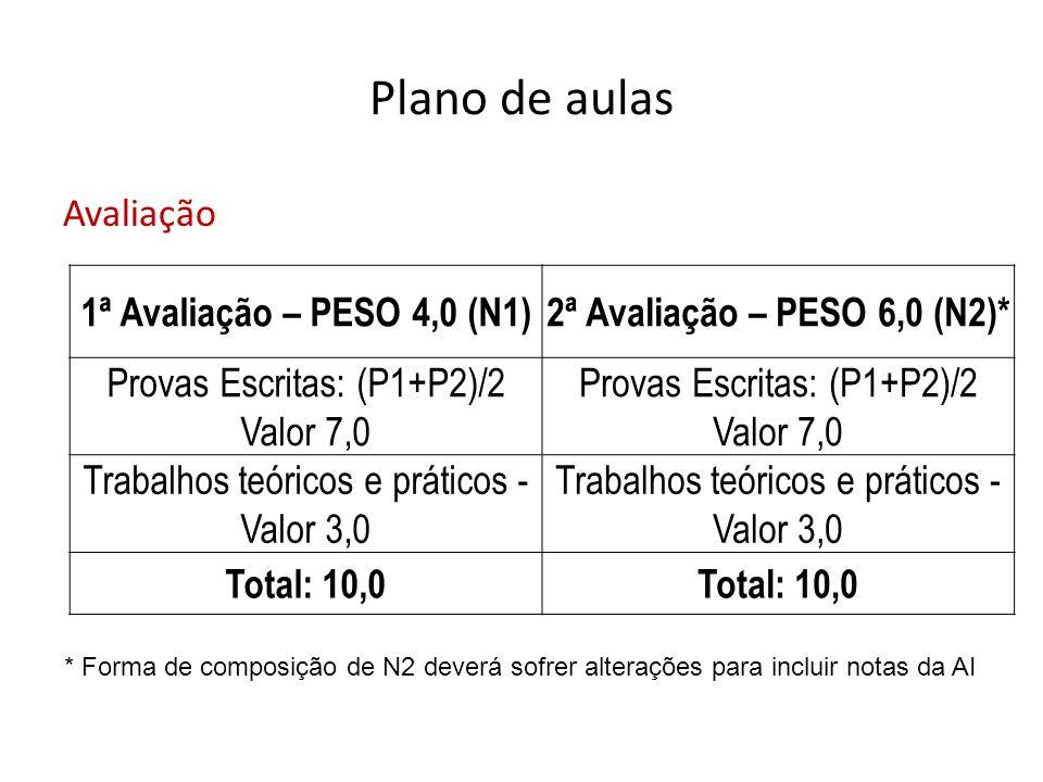 Plano de aulas Avaliação 1ª Avaliação – PESO 4,0 (N1)2ª Avaliação – PESO 6,0 (N2)* Provas Escritas: (P1+P2)/2 Valor 7,0 Provas Escritas: (P1+P2)/2 Val