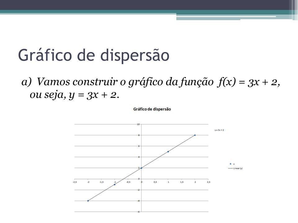 Gráfico de dispersão a) Vamos construir o gráfico da função f(x) = 3x + 2, ou seja, y = 3x + 2.