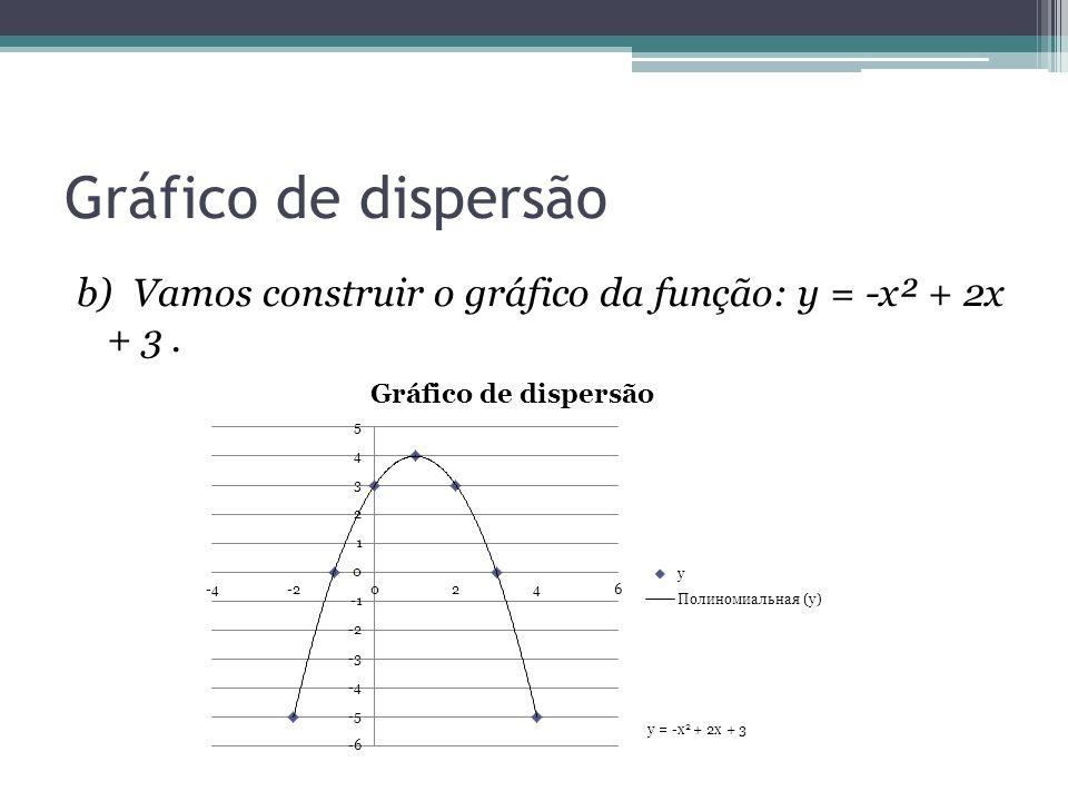 Gráfico de dispersão b) Vamos construir o gráfico da função: y = -x² + 2x + 3.