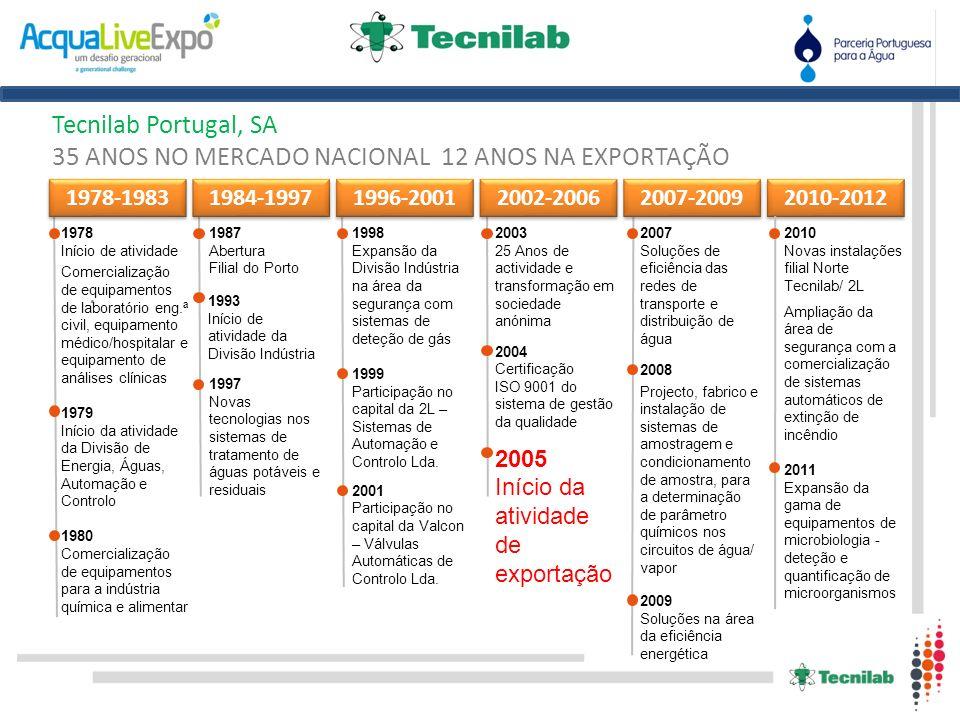 . Tecnilab Portugal, SA 35 ANOS NO MERCADO NACIONAL 12 ANOS NA EXPORTAÇÃO 1978-1983 1978 Início de atividade Comercialização de equipamentos de labora