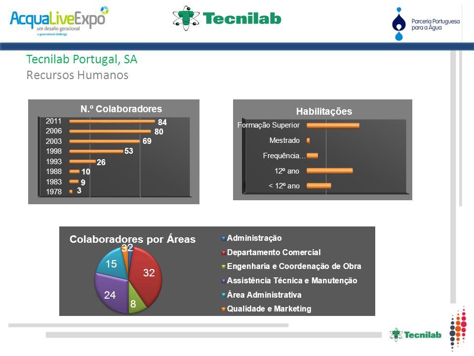 . Tecnilab Portugal, SA Áreas de Actuação na exportação Divisão de Laboratório de Engenharia Civil e Geotecnia Divisão Válvulas Divisão de Sistemas de Água e Gás Divisão de Indústria