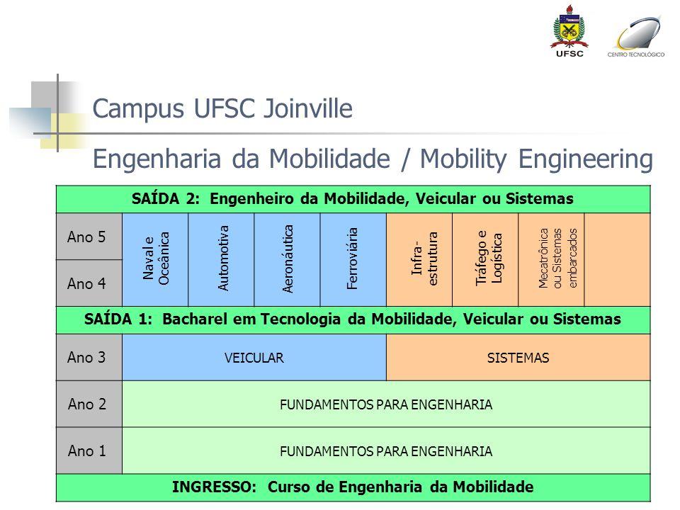 Campus UFSC Joinville Engenharia da Mobilidade / Mobility Engineering SAÍDA 2: Engenheiro da Mobilidade, Veicular ou Sistemas Ano 5 Ano 4 SAÍDA 1: Bac