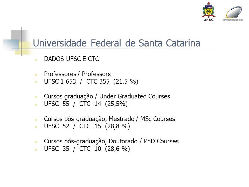 Universidade Federal de Santa Catarina DADOS UFSC E CTC Professores / Professors UFSC 1 653 / CTC 355 (21,5 %) Cursos graduação / Under Graduated Cour